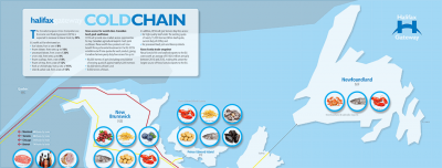 Cold Chain modes for Halifax Gateway